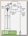 Аэратор корпус 1054 с клапаном Runxin F71B1 и блок клапанов RS 20-15